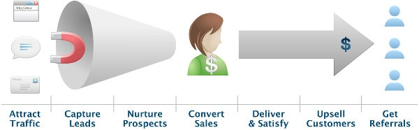 Perfect-Customer-Lifecycle-v3