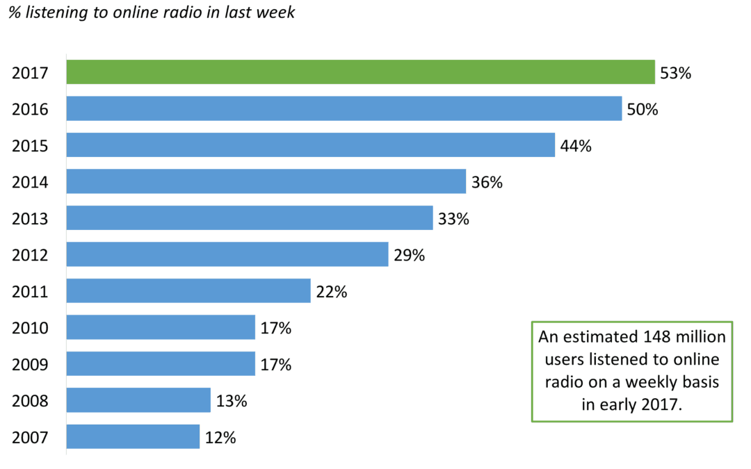 Online Radio Usage in the USA