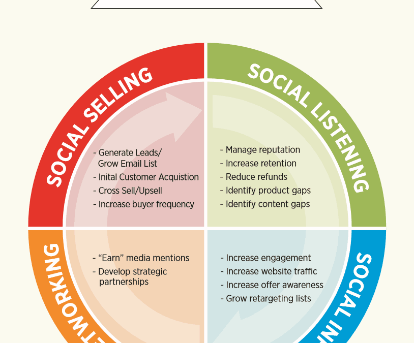 The Social Success Life Cycle: Getting More From Your Social Media Management